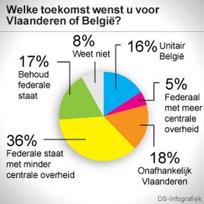 Vlaming ziet toekomst in (hervormd) België