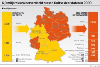 Ook In Duitsland Staat Rijk Tegen Arm Brussel De Standaard Mobile