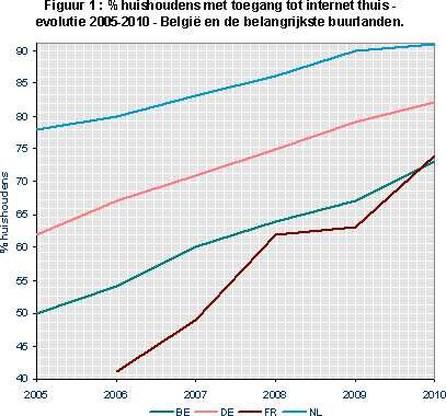 Nog maar kwart van gezinnen zonder internet