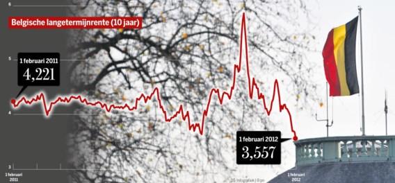 Belgische rente op laagste peil in meer dan een jaar