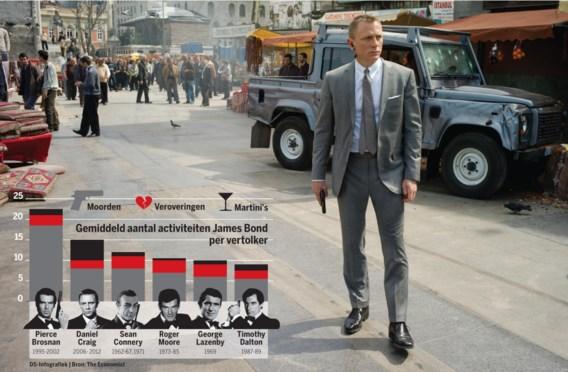 En als we Bond nu eens in een tabel gieten? Hoeveel drinkt, moordt en verovert hij? Craig dronk het meest, Brosnan moordde het meest.