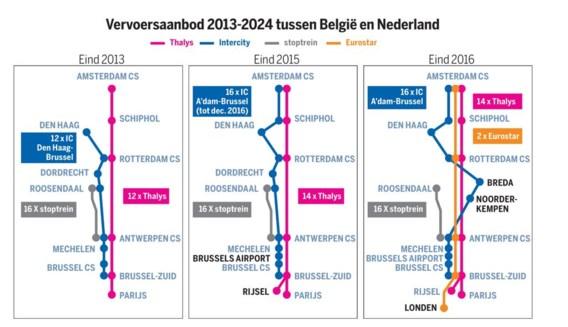 Meer treinen (maar geen Fyra) naar Amsterdam