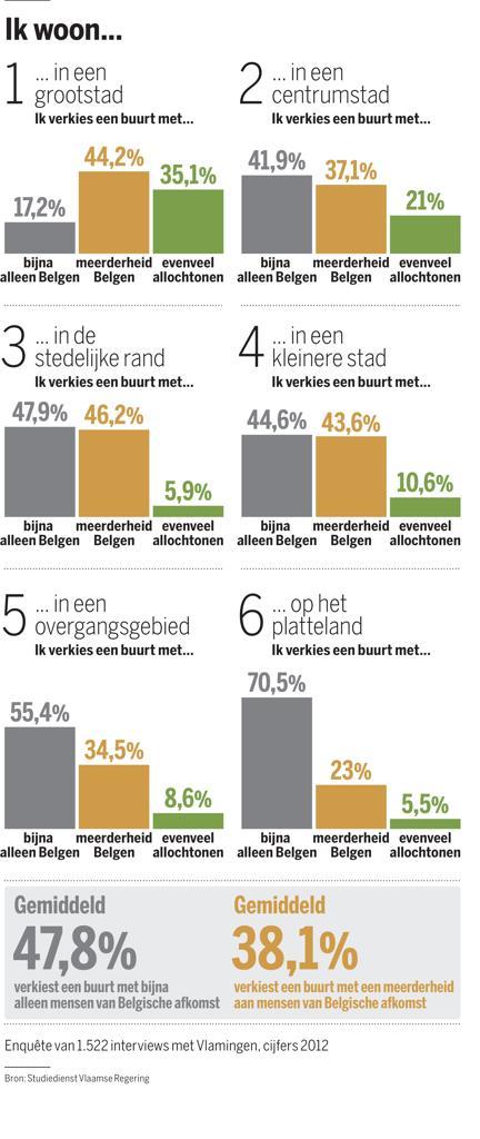 Grafiek: Voorkeur van de Belgen (DS, 30/10/2013