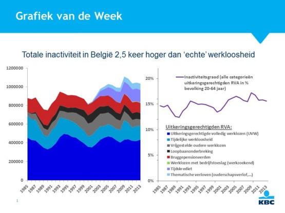 Totale inactiviteit in België 2,5 keer hoger dan 'echte' werkloosheid