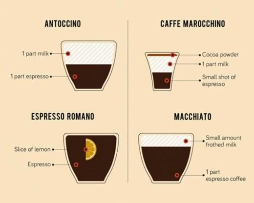 Bestel nooit meer de verkeerde kop koffie