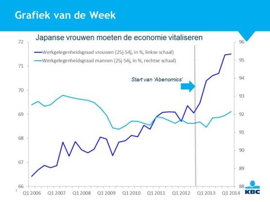 Vrouwen moeten Japanse economie revitaliseren