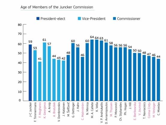 De eurocommissaris is een man van 53