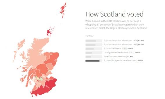 Hoe stemden de Schotten?