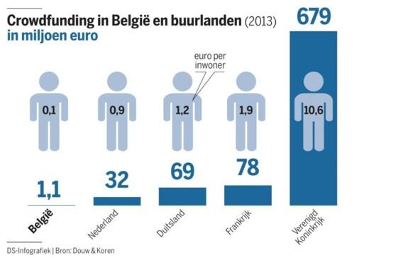 Correctie. In bovenstaande grafiek staan Nederland, Duitsland en Frankrijk op de verkeerde plaats. Duitsers financierden 0,9 euro per persoon, Fransen 1,2 euro, en de Nederlanders 1,90 euro per persoon.