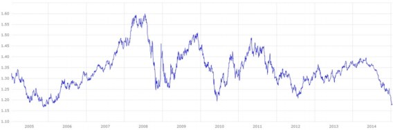 Euro zakt onder lanceringsprijs