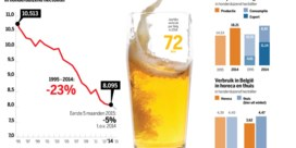 Daling bierconsumptie breekt record