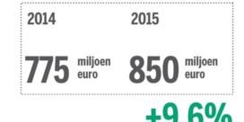 Zwakke euro is gul voor exportbedrijven