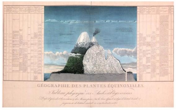 Von Humboldt bewijst klimaatverandering