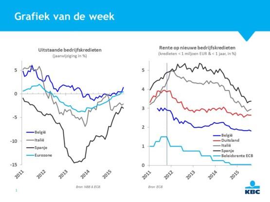 Eén jaar bankenunie vieren met groeiherstel bedrijfskredieten
