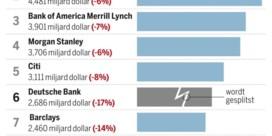 Europese zakenbankreuzen sterven stille dood
