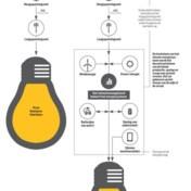 De onzichtbare revolutie in energiedistributie