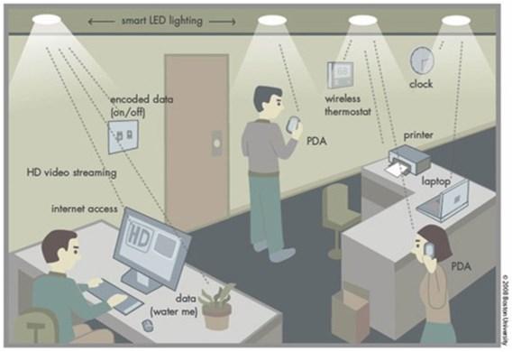 Nieuwe technologie Li-fi is 100 keer sneller dan wifi
