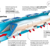 Hyperloop: buizenpost voor mensen