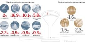 België onbetwiste inflatiekampioen