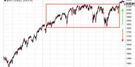 Technische analyse: uw hulp in vage markten