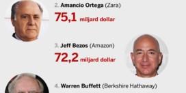 De miljardairs zijn een tikkeltje armer geworden