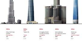 Besix hoopt op mega-torenproject in Dubai