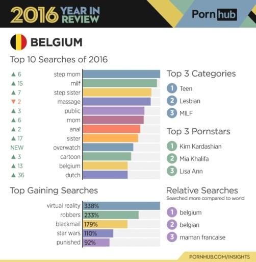 Belgische pornokijker fantaseert meest over stiefmoeders
