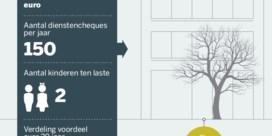 Kleinverdieners leven beter in Wallonië