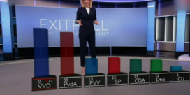 VIDEO. Nederlandse omroep gaat de mist in bij afkondiging exitpolls