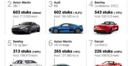 Verkoop supercars in hoogste versnelling
