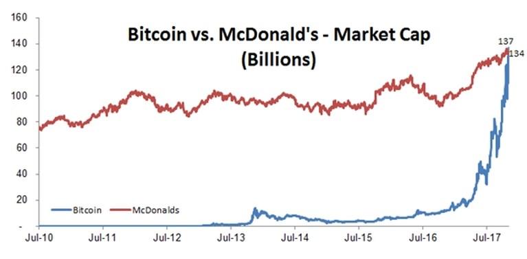 Bit(ter)coin: eerder digitaal goud dan digitaal geld