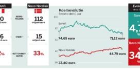 Novo Nordisk versus Sanofi