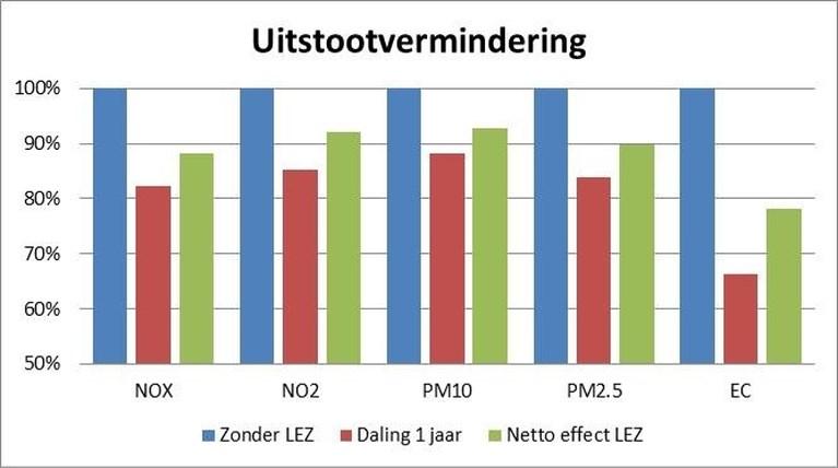 Minder vervuilende stoffen in Antwerpen dankzij lage-emissiezone