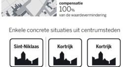 Betonstop zadelt gemeenten op met miljoenenfactuur