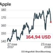 Als zelfs Apple te duur wordt