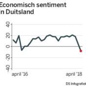 Is de economische lente alweer voorbij?