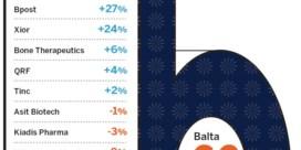 Eén jaar Balta, één jaar teleurstelling