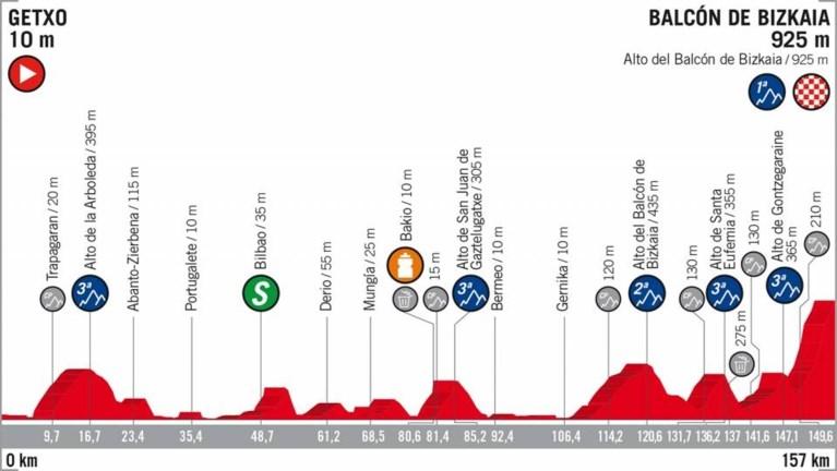Dylan Teuns grijpt andermaal net naast ritzege in de Vuelta, De Gendt pakt de bergtrui