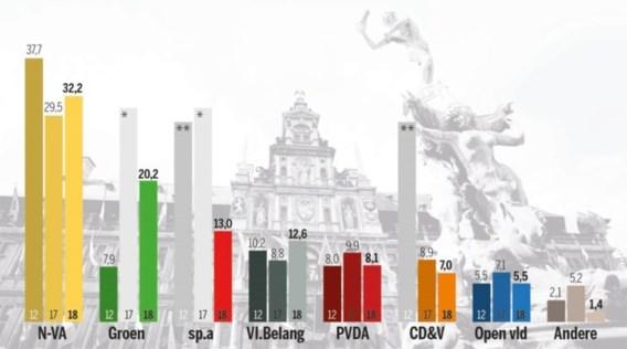 Peiling: N-VA verliest licht terrein in Antwerpen, Groen heeft wind in de zeilen