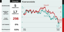 Ryanair vs. EasyJet