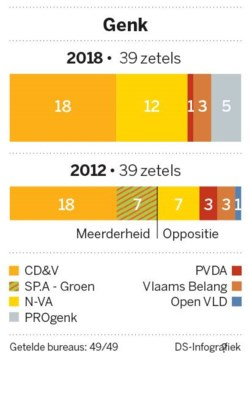 CD&V grote winnaar in Limburg
