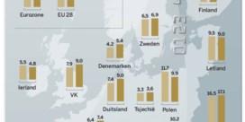 Meer werkende armen ondanks hoogconjunctuur