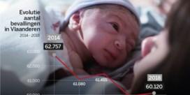 Aantal geboortes in tien jaar met zeven procent gedaald
