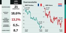 BNP Paribas vs. ABN Amro