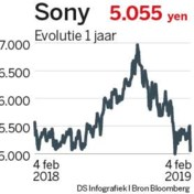 Sony's Playstation 4 is aan vervanging toe