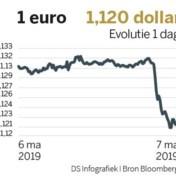 Euro onderuit