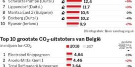 Geen CO2-daling bij grote uitstootkampioenen
