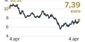 Speculatie rond Commerzbank
