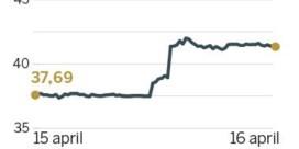 Onverwachte winst voor Zalando