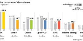Remake Zweedse coalitie wordt inzet verkiezingen